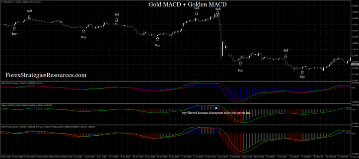 Gold MACD + Golden MACD