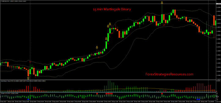 15 min Martingale Binary