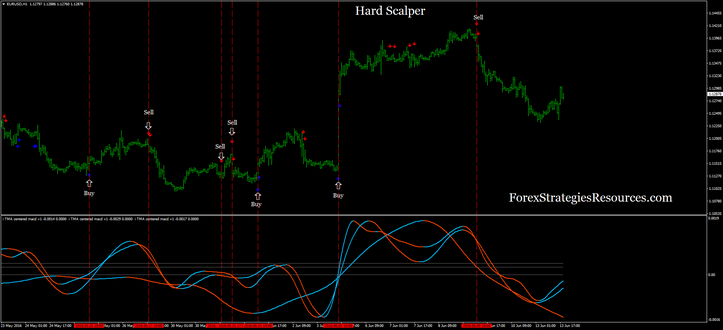 Hard Scalper with TMA Centered MACD