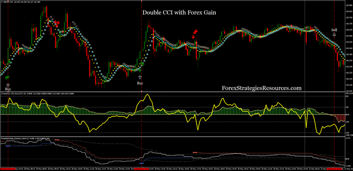 Double CCI with Forex Gain