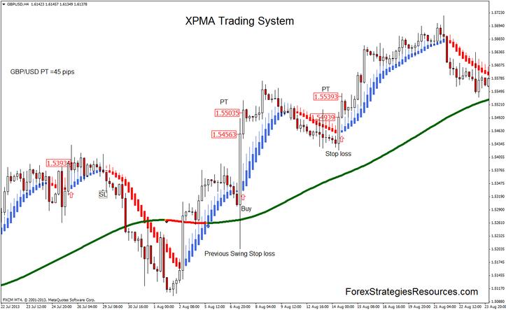XPMA Trading System