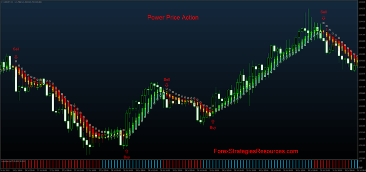 In the picture Power price action in action.