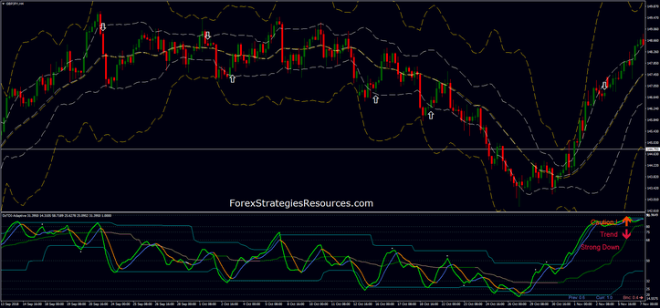 DZ TDI RSI with Bollinger Bands