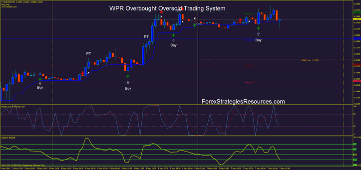 WPR Overbought Oversold Trading System