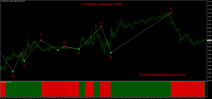 Protofilter with Real Trend