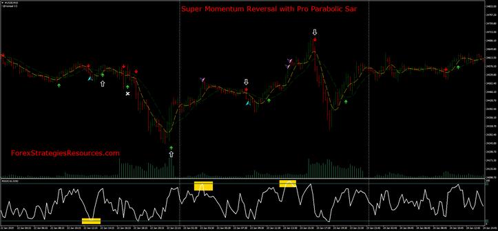 Super Momentum Reversal with Pro Parabolic Sar