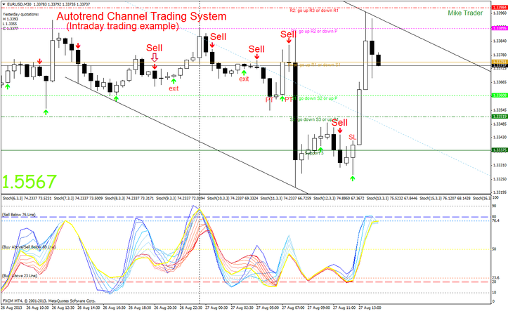 Autotrend Channel Trading System
