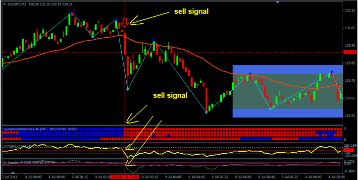 Matrix 5 minutes Scalping System