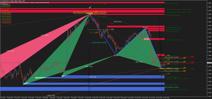 Harmonic pattern  with Support and Resistance