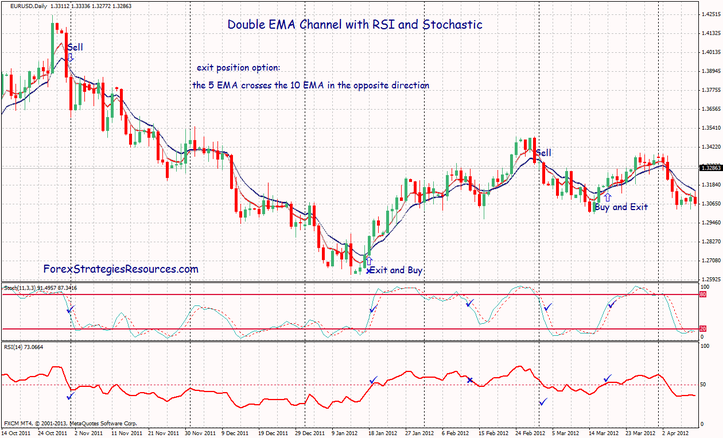 Double EMA Channel with RSI and Stochastic