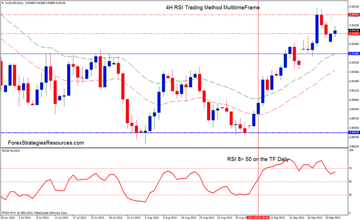 4h forex trading
