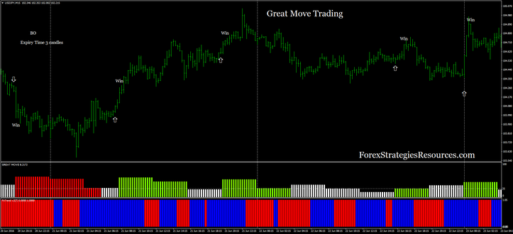 Great Move Trading