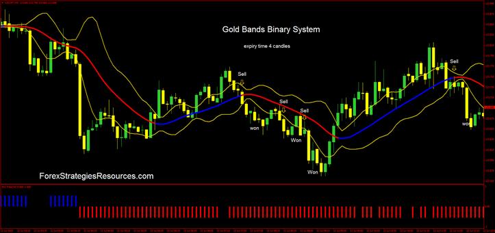 Binary gold ken options trading