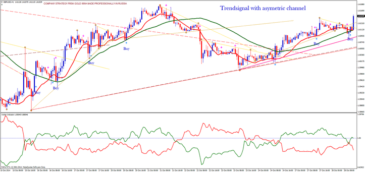 Trendsignal with asymetric channel