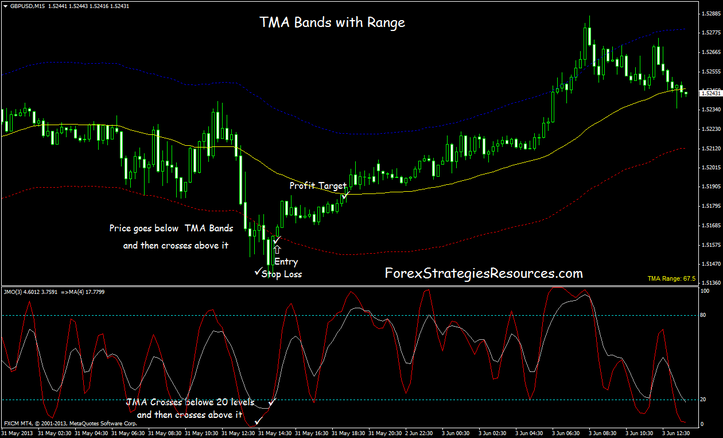 Tma forex systems