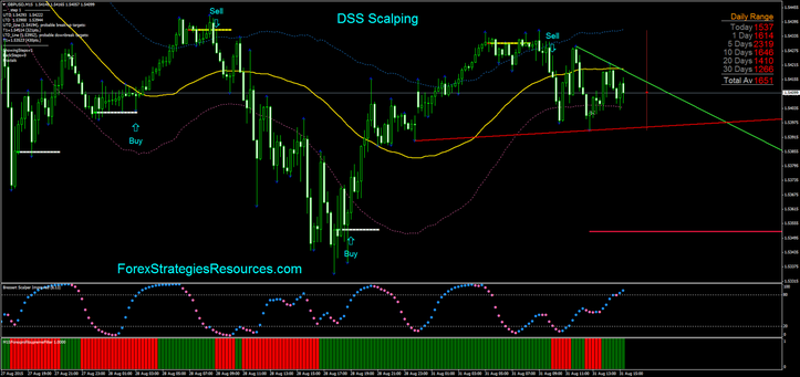 DSS Scalping in action GBP 15min time frame