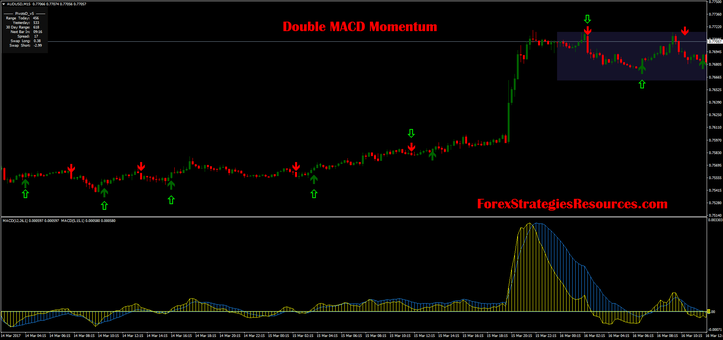 Double MACD Momentum second template