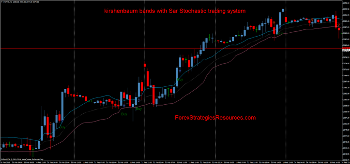 kirshenbaum bands with Sar Stochastic trading system
