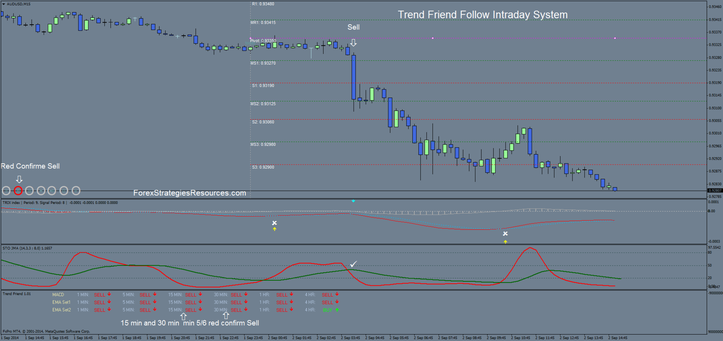 Trend Friend Follow Intraday System