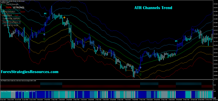 Atr Channels Trend
