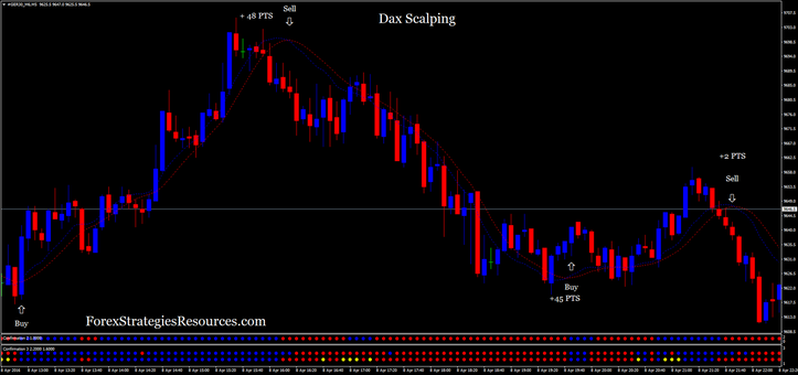 Dax scalping in action