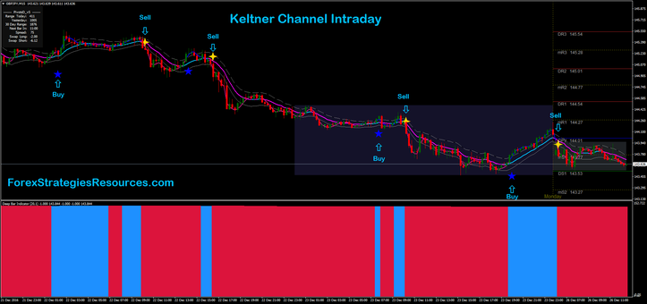 Keltner Channel Intraday
