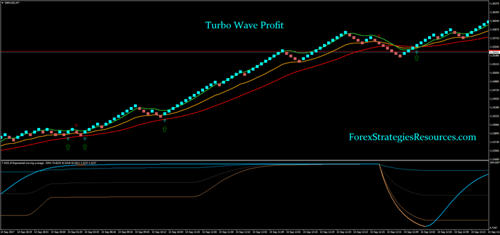 Forex income wave