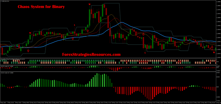 Chaos System for Binary  GBP/USD 15 min chart