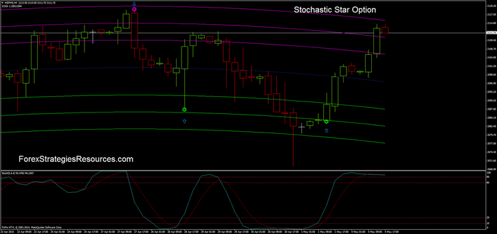 stochastic binary options indicator