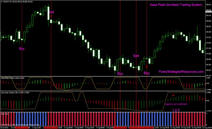 Peak trading times forex