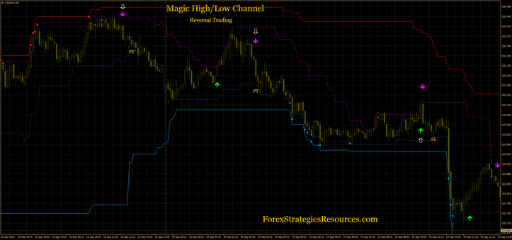 Magic High/Low channel (reversal trading)