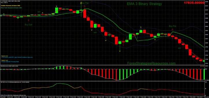 EMA 3 Binary Strategy in action (Dow Jones 5min chart)