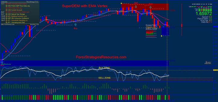 SuperDEM with EMA Vertex, Intraday trading.