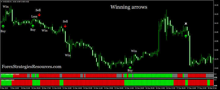 Winning Arrows (example swing trading)