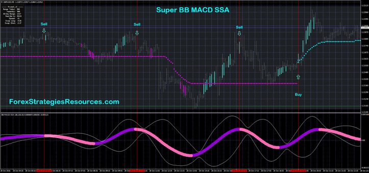 Super BB MACD SSA