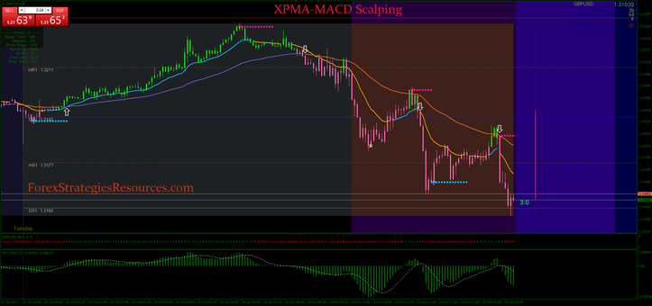 XPMA-MACD Scalping Strategy