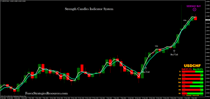 Strength Candles Indicator System with Binary Options high/Low