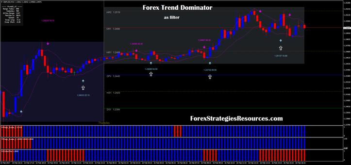 Forex Trend Dominator