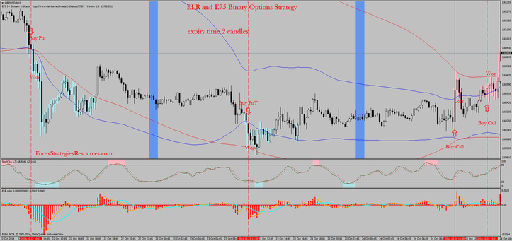 ELR and E75 Binary Options Strategy
