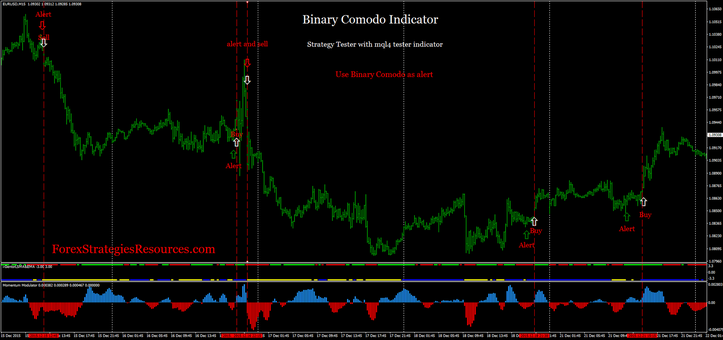 Binary comodo Indicator as alert