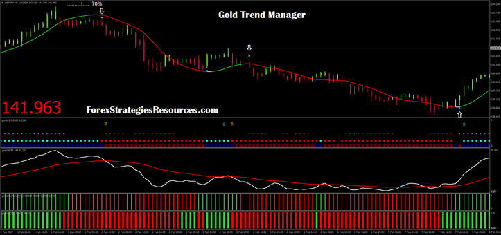Golden Trend Manager