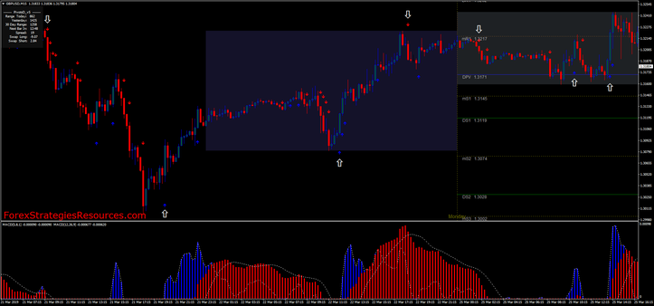15 min trading with Double MACD