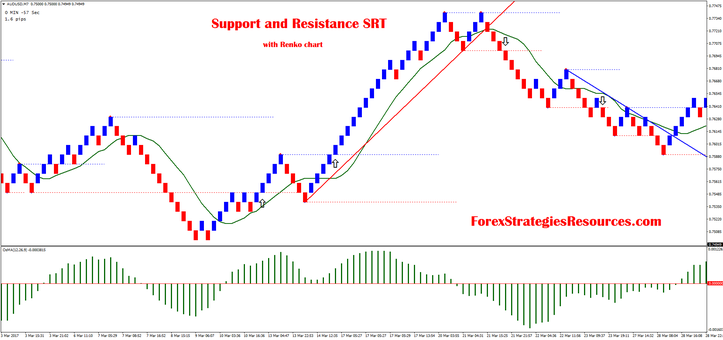 Support and Resistance SRT with Renko chart