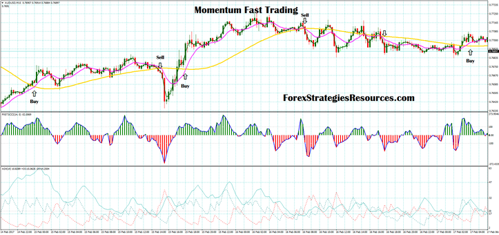 Momentum Fast Trading
