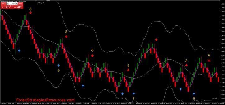 MT4 Renko Trading