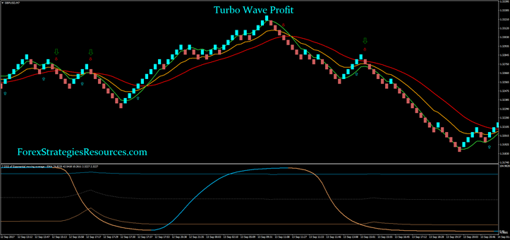 Turbo Wave Profit