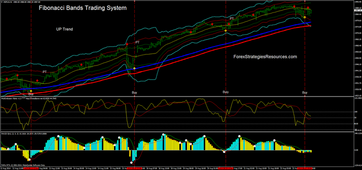 Fibonacci Bands Trading System