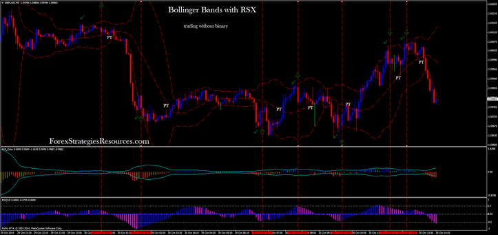 Bollinger Bands with RSX reversal trading