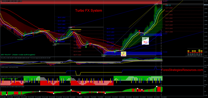 Turbo trading strategies