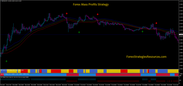 Forex Mass Profits Strategy